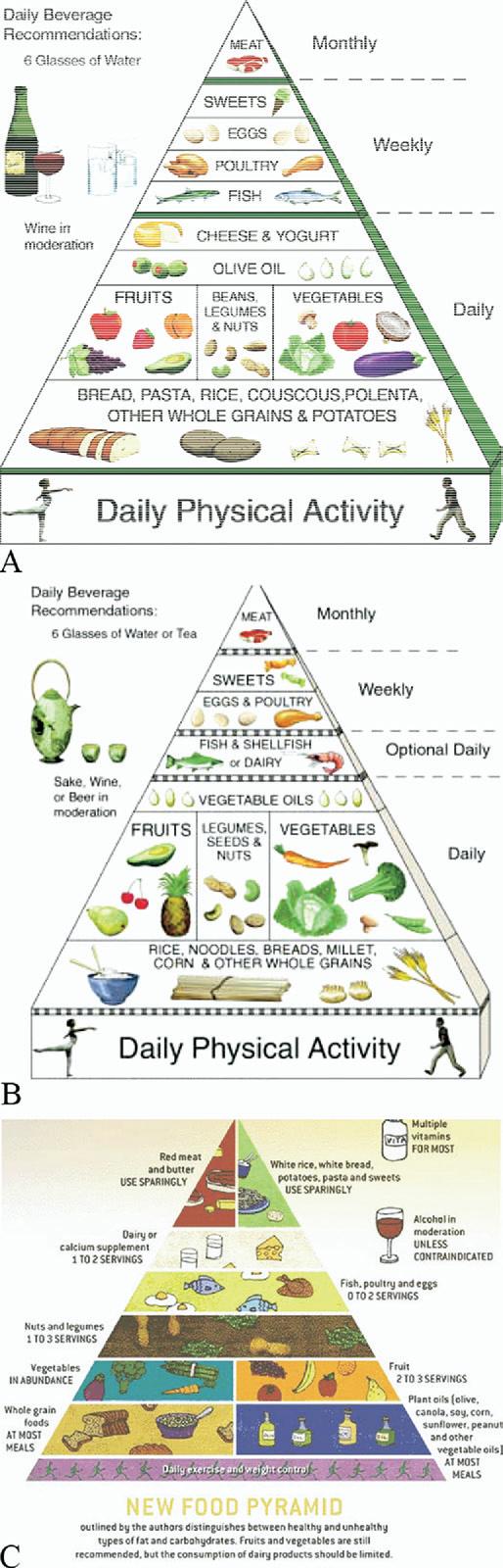 La piramide alimentare mostra le giuste proporzioni tra i vari alimenti che devono comporre una dieta equilibrata come quella mediterranea